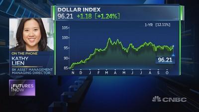 Dollar rally presents 'rare' short opportunity: Trader
